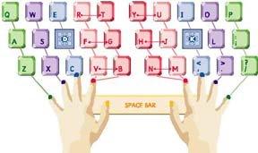keyboardfingers